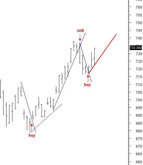 Trading system pantip
